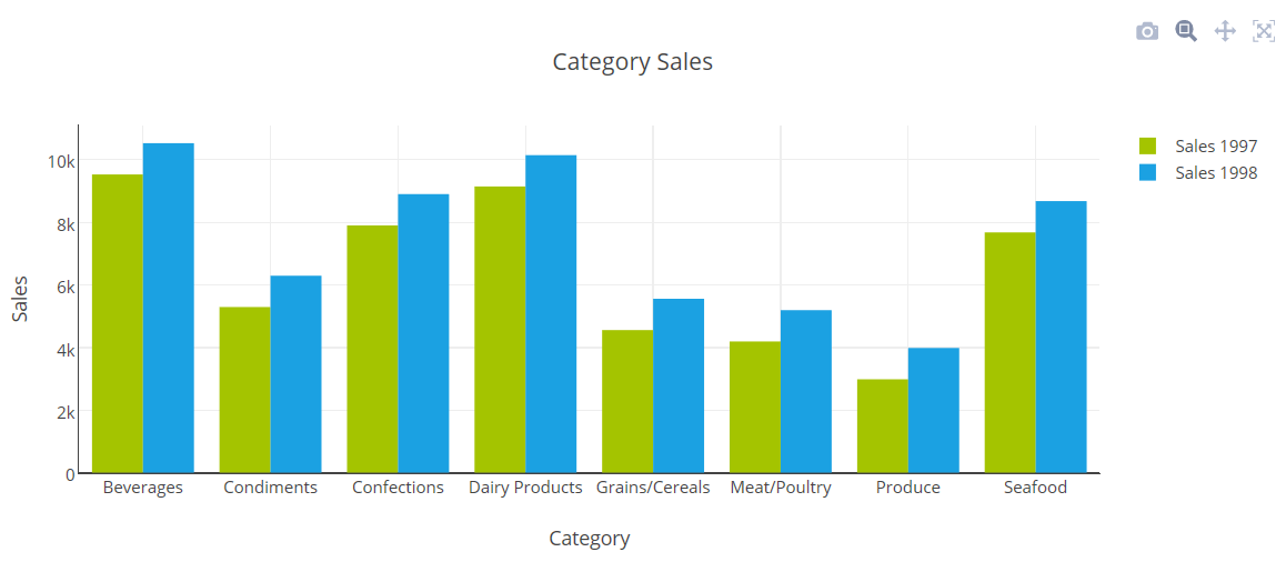 Creating a Bar Chart using mySQL in PHP