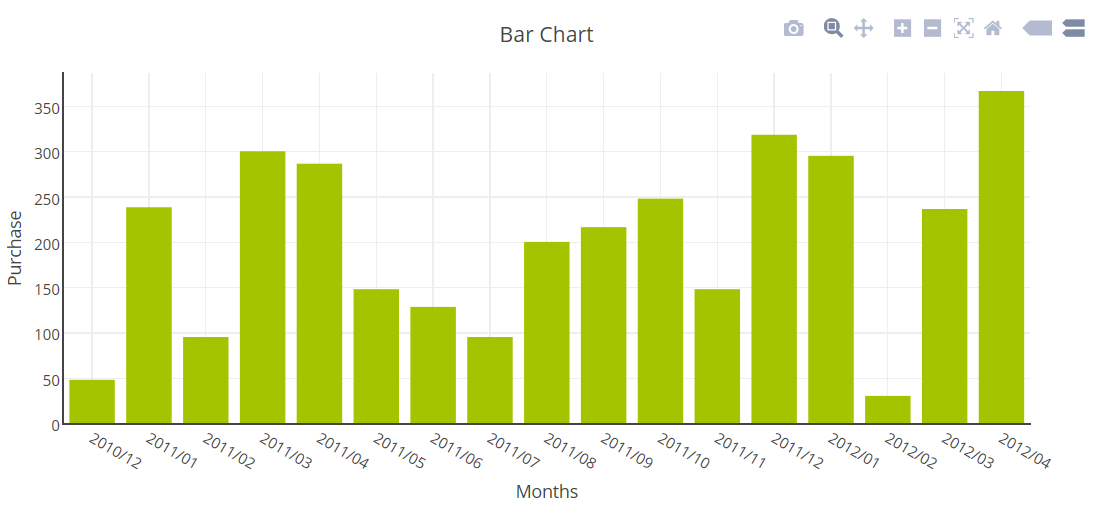 Creating a bar chart using php free php chart graph creating a bar chart using php ccuart Gallery