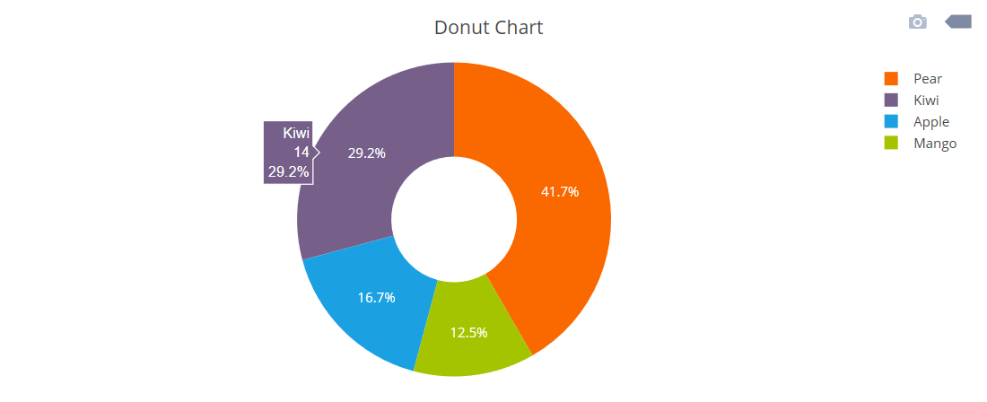 Creating a Donut Chart using PHP