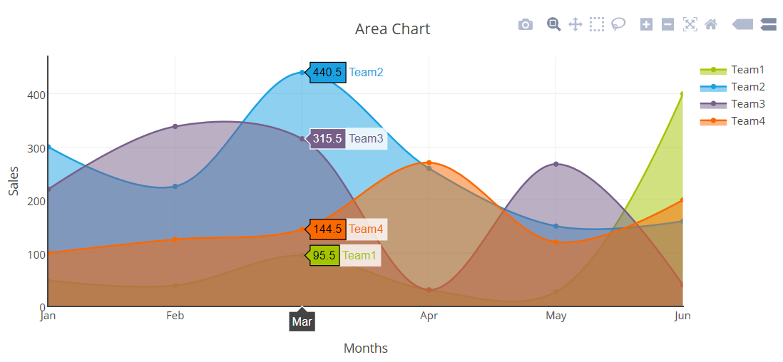 Creating an Area Chart using PHP