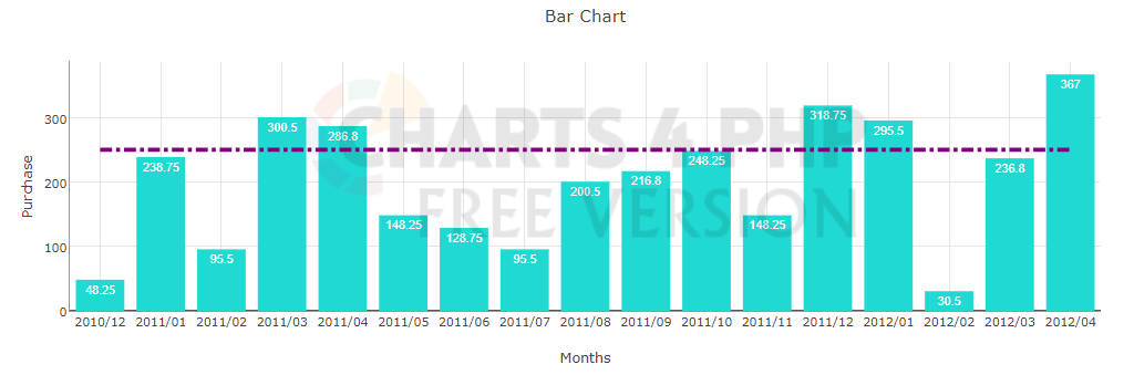 Added Target line support in Bar chart