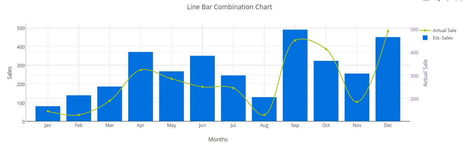 Added Line Bar combination chart with multiple axis