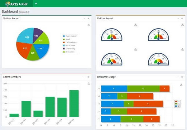 Creating Dashboard With Charts PHP Free PHP Chart Graph - Php dashboard template