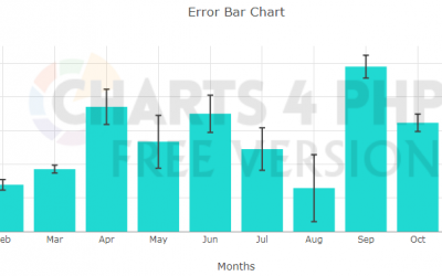 Creating a Error Bar chart on Bar chart using PHP