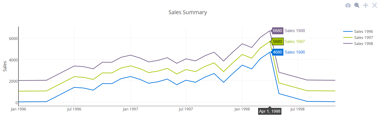 Creating a Line Chart using mySQL in PHP