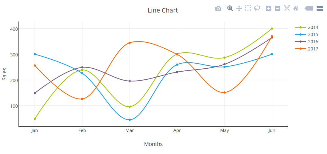 Creating a Line Chart using PHP